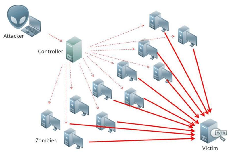 Что такое DDoS атака?